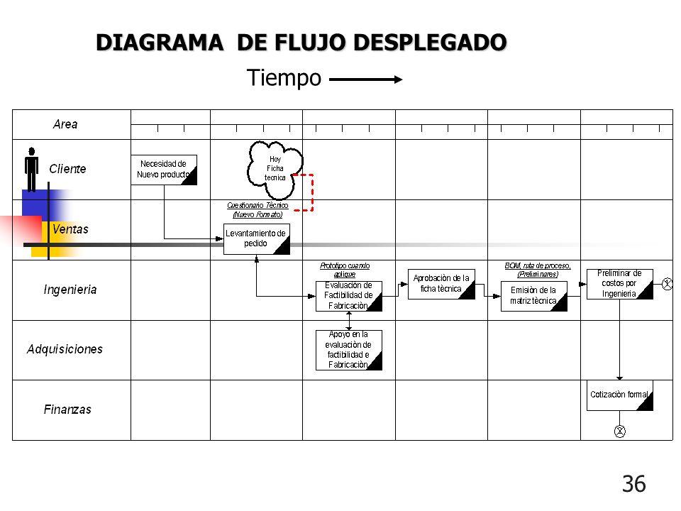 36 DIAGRAMA DE FLUJO DESPLEGADO Tiempo