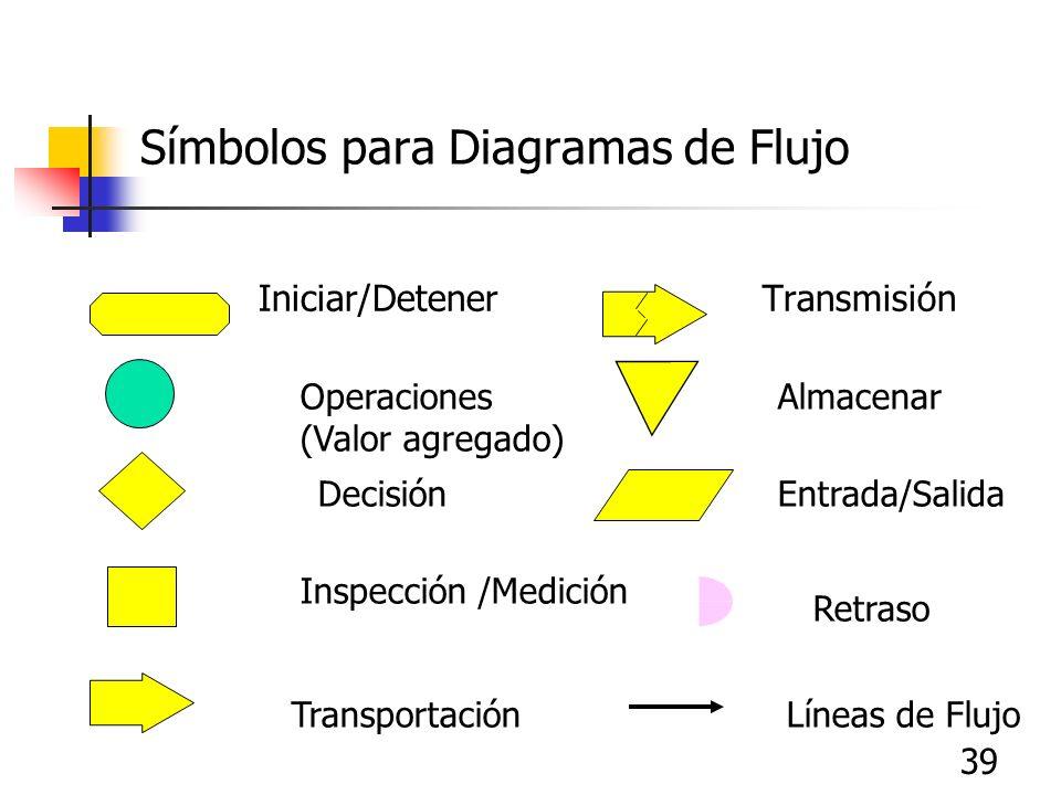 39 Símbolos para Diagramas de Flujo Iniciar/Detener Transmisión Operaciones (Valor agregado) Decisión Inspección /Medición Transportación Almacenar En
