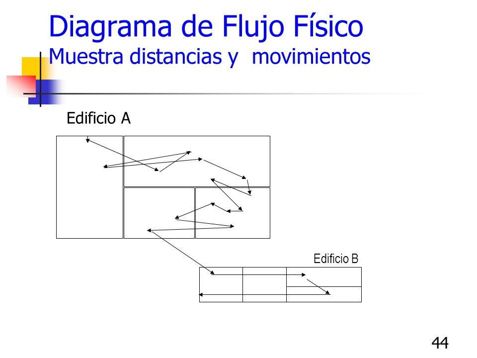 44 Diagrama de Flujo Físico Muestra distancias y movimientos Edificio A Edificio B