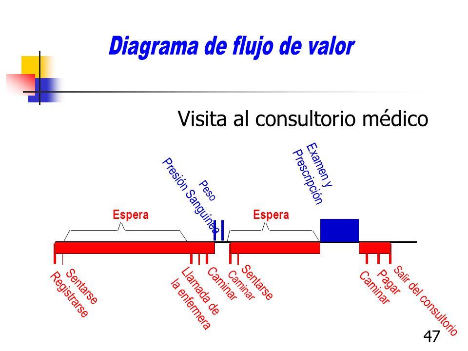 47 Visita al consultorio médico Espera Registrarse Sentarse Llamada de la enfermera Camina r Presión Sanguínea Peso Caminar Sentarse Examen y Prescrip