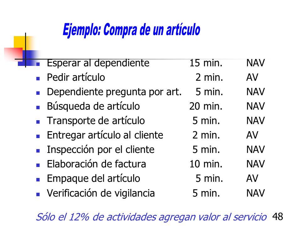48 Esperar al dependiente 15 min.NAV Pedir artículo 2 min.AV Dependiente pregunta por art. 5 min.NAV Búsqueda de artículo 20 min.NAV Transporte de art