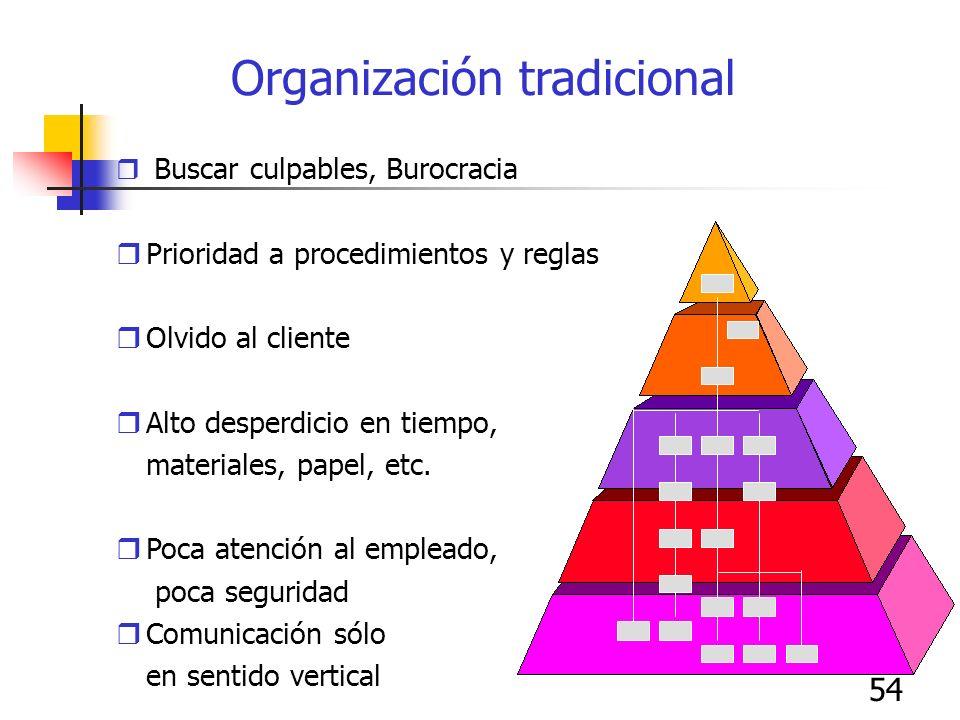 54 Organización tradicional Buscar culpables, Burocracia Prioridad a procedimientos y reglas Olvido al cliente Alto desperdicio en tiempo, materiales,