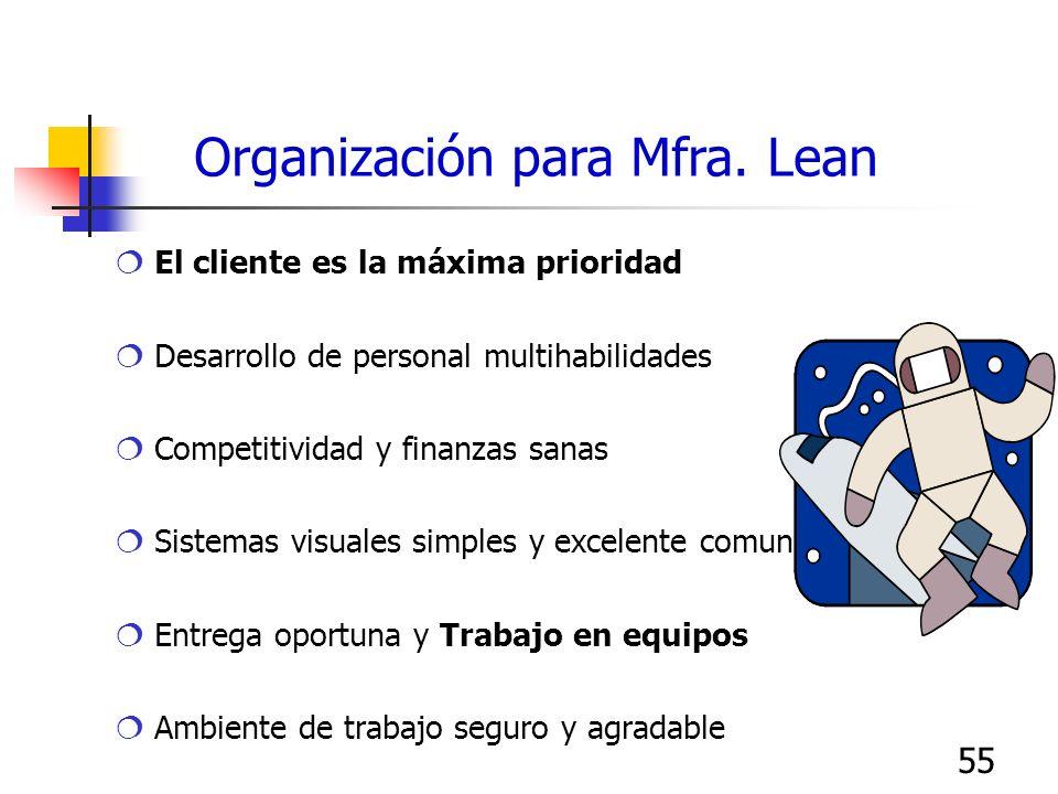 55 Organización para Mfra. Lean El cliente es la máxima prioridad Desarrollo de personal multihabilidades Competitividad y finanzas sanas Sistemas vis