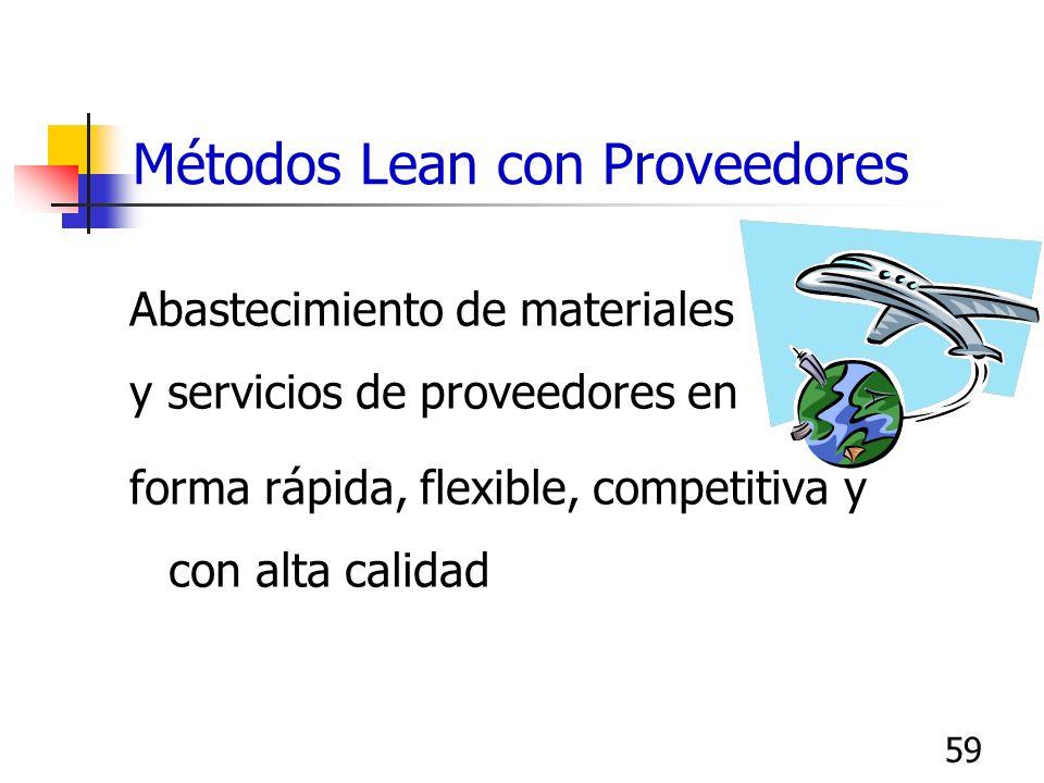 59 Métodos Lean con Proveedores Abastecimiento de materiales y servicios de proveedores en forma rápida, flexible, competitiva y con alta calidad