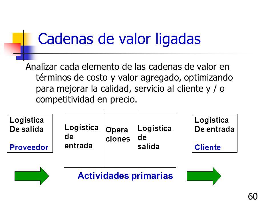 60 Cadenas de valor ligadas Analizar cada elemento de las cadenas de valor en términos de costo y valor agregado, optimizando para mejorar la calidad,