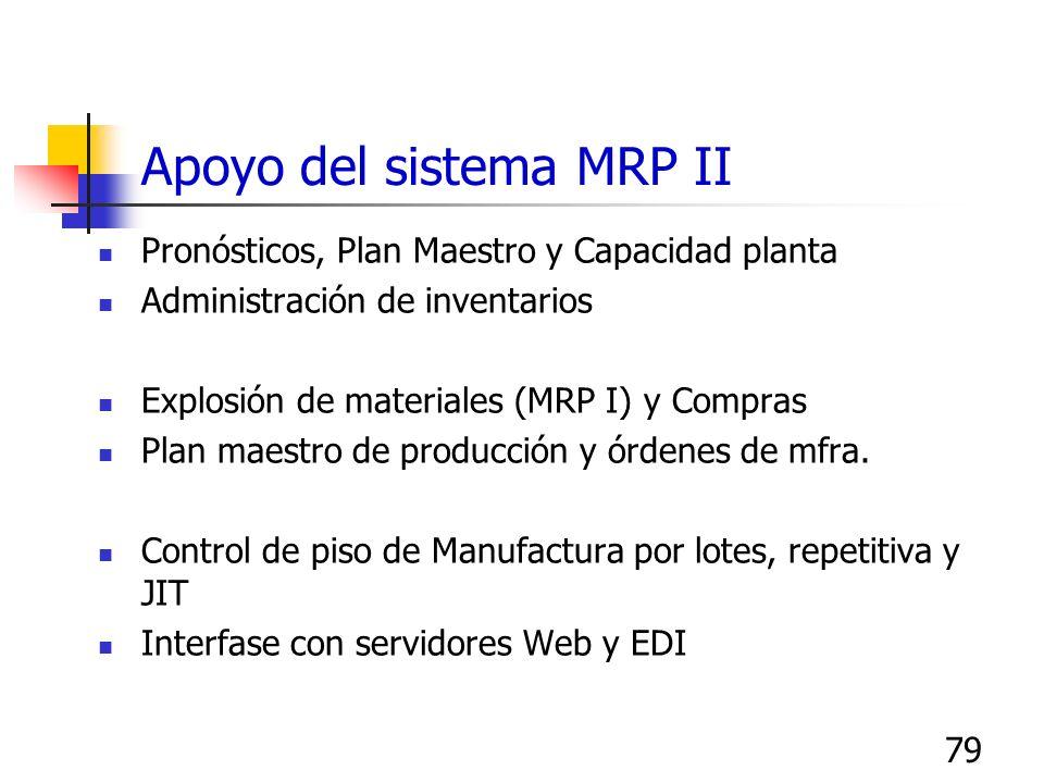 79 Apoyo del sistema MRP II Pronósticos, Plan Maestro y Capacidad planta Administración de inventarios Explosión de materiales (MRP I) y Compras Plan
