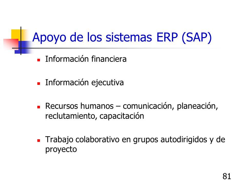 81 Apoyo de los sistemas ERP (SAP) Información financiera Información ejecutiva Recursos humanos – comunicación, planeación, reclutamiento, capacitaci