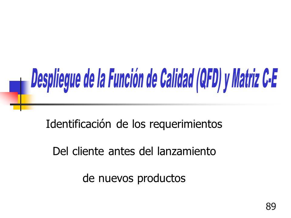 89 Identificación de los requerimientos Del cliente antes del lanzamiento de nuevos productos
