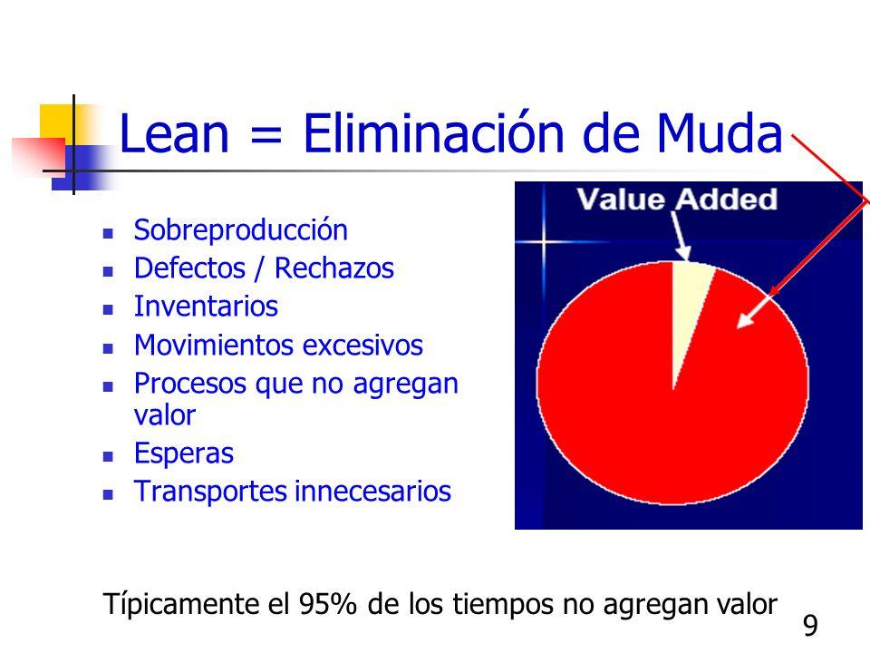 9 Lean = Eliminación de Muda Sobreproducción Defectos / Rechazos Inventarios Movimientos excesivos Procesos que no agregan valor Esperas Transportes i