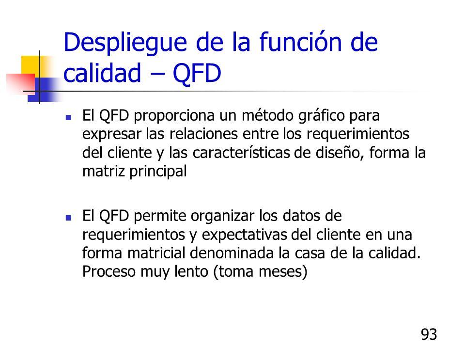 93 Despliegue de la función de calidad – QFD El QFD proporciona un método gráfico para expresar las relaciones entre los requerimientos del cliente y