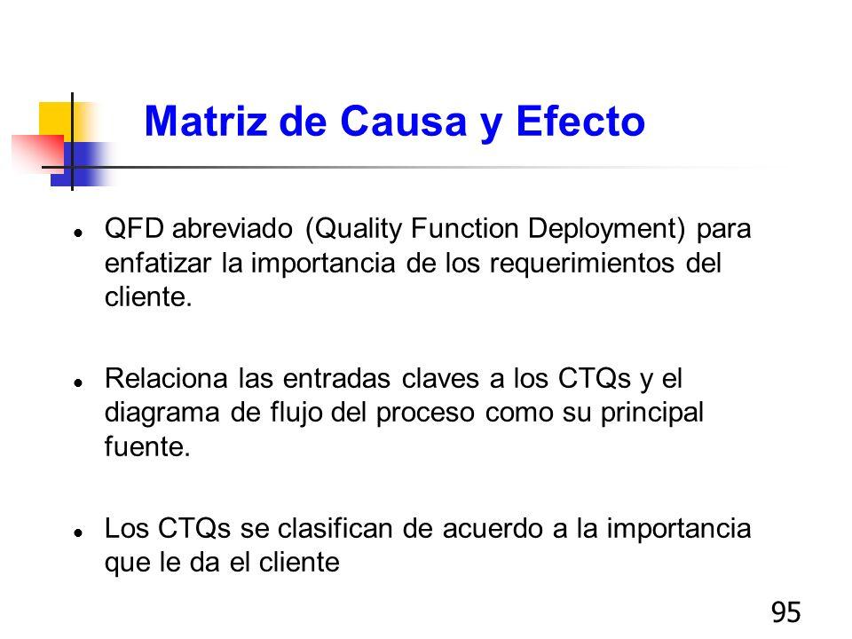 95 Matriz de Causa y Efecto l QFD abreviado (Quality Function Deployment) para enfatizar la importancia de los requerimientos del cliente. l Relaciona