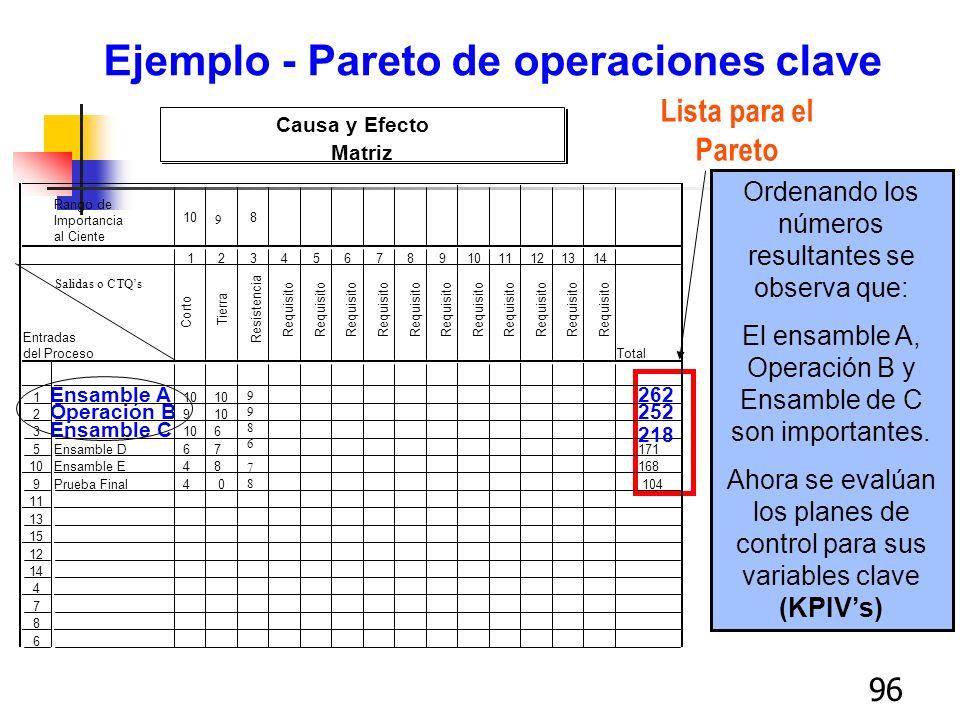 96 Ejemplo - Pareto de operaciones clave Lista para el Pareto Ordenando los números resultantes se observa que: El ensamble A, Operación B y Ensamble
