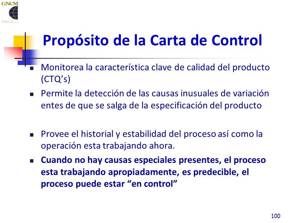 Propósito de la Carta de Control Monitorea la característica clave de calidad del producto (CTQs) Permite la detección de las causas inusuales de variación entes de que se salga de la especificación del producto Provee el historial y estabilidad del proceso así como la operación esta trabajando ahora.