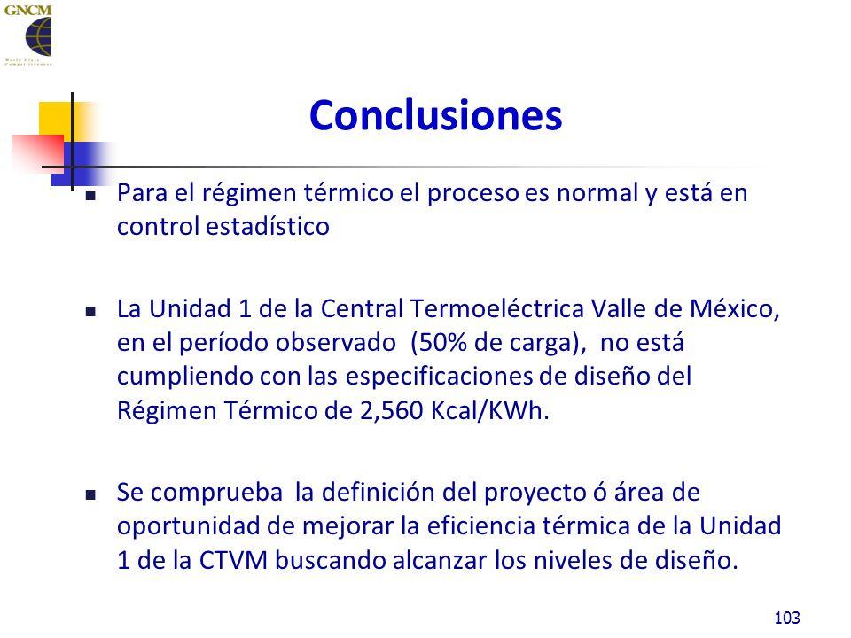 Conclusiones Para el régimen térmico el proceso es normal y está en control estadístico La Unidad 1 de la Central Termoeléctrica Valle de México, en el período observado (50% de carga), no está cumpliendo con las especificaciones de diseño del Régimen Térmico de 2,560 Kcal/KWh.