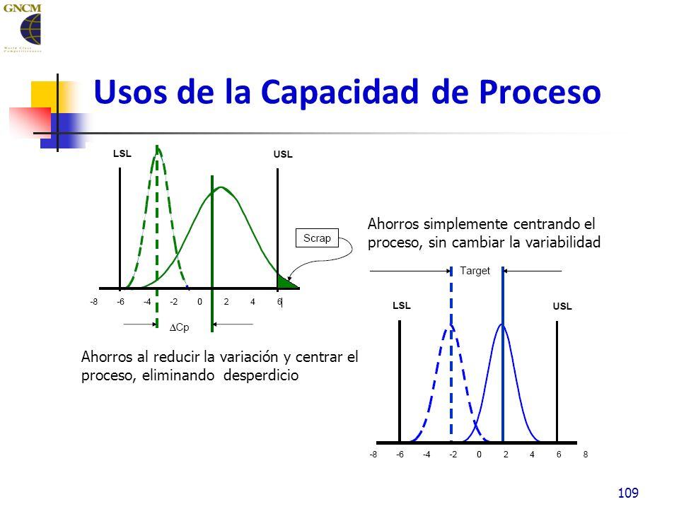 Usos de la Capacidad de Proceso 109 Ahorros al reducir la variación y centrar el proceso, eliminando desperdicio Ahorros simplemente centrando el proceso, sin cambiar la variabilidad