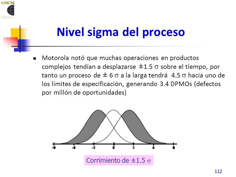 112 Nivel sigma del proceso Motorola notó que muchas operaciones en productos complejos tendían a desplazarse ±1.5 sobre el tiempo, por tanto un proceso de ± 6 a la larga tendrá 4.5 hacia uno de los límites de especificación, generando 3.4 DPMOs (defectos por millón de oportunidades) Corrimiento de ±1.5