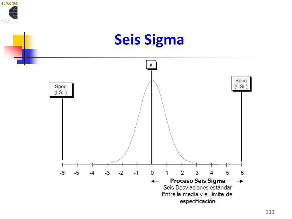 Seis Sigma 113 Proceso Seis Sigma Seis Desviaciones estándar Entre la media y el límite de especificación