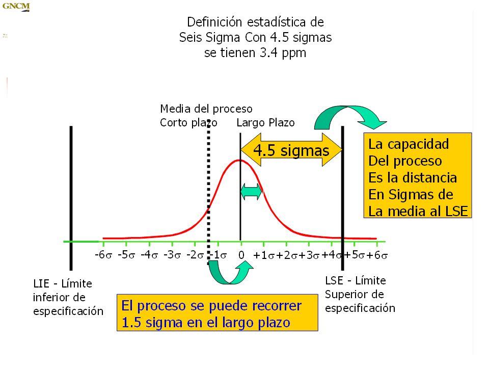 Métrica Sigma de Proceso Se puede utilizar una calculadora para determinar la Sigma de Proceso y los DPMOs 115