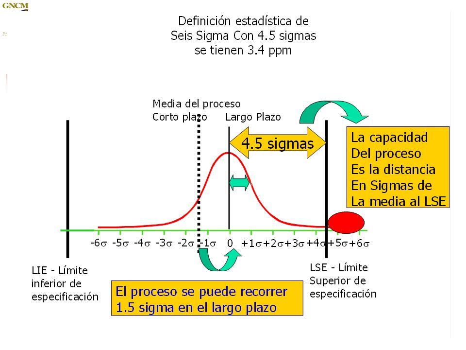 13 ¿Por qué es importante lograr niveles de calidad Seis Sigma Un 99.9% de rendimiento equivale a un nivel de calidad de 4.6 sigmas, representa 10 minutos sin energía eléctrica en una semana.