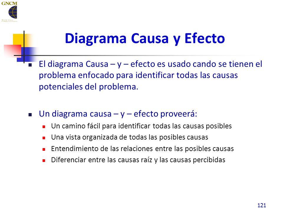 Diagrama Causa y Efecto El diagrama Causa – y – efecto es usado cando se tienen el problema enfocado para identificar todas las causas potenciales del problema.