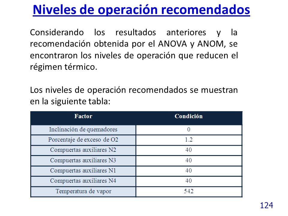 124 Niveles de operación recomendados Considerando los resultados anteriores y la recomendación obtenida por el ANOVA y ANOM, se encontraron los niveles de operación que reducen el régimen térmico.