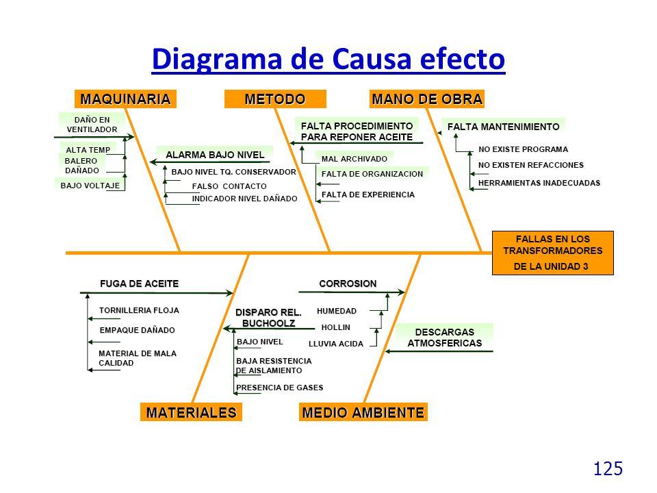 125 Diagrama de Causa efecto