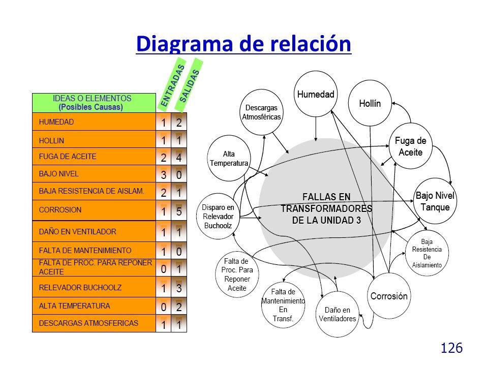 126 Diagrama de relación