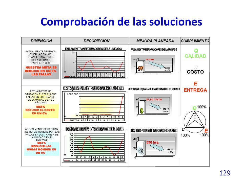 129 Comprobación de las soluciones