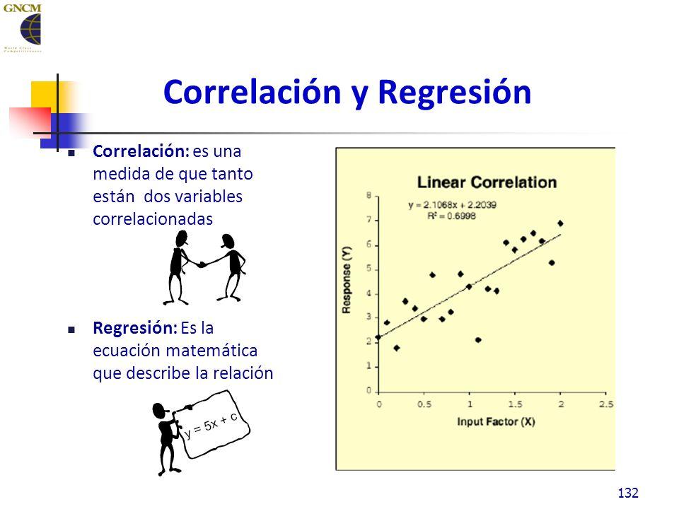 Correlación y Regresión Correlación: es una medida de que tanto están dos variables correlacionadas Regresión: Es la ecuación matemática que describe la relación 132
