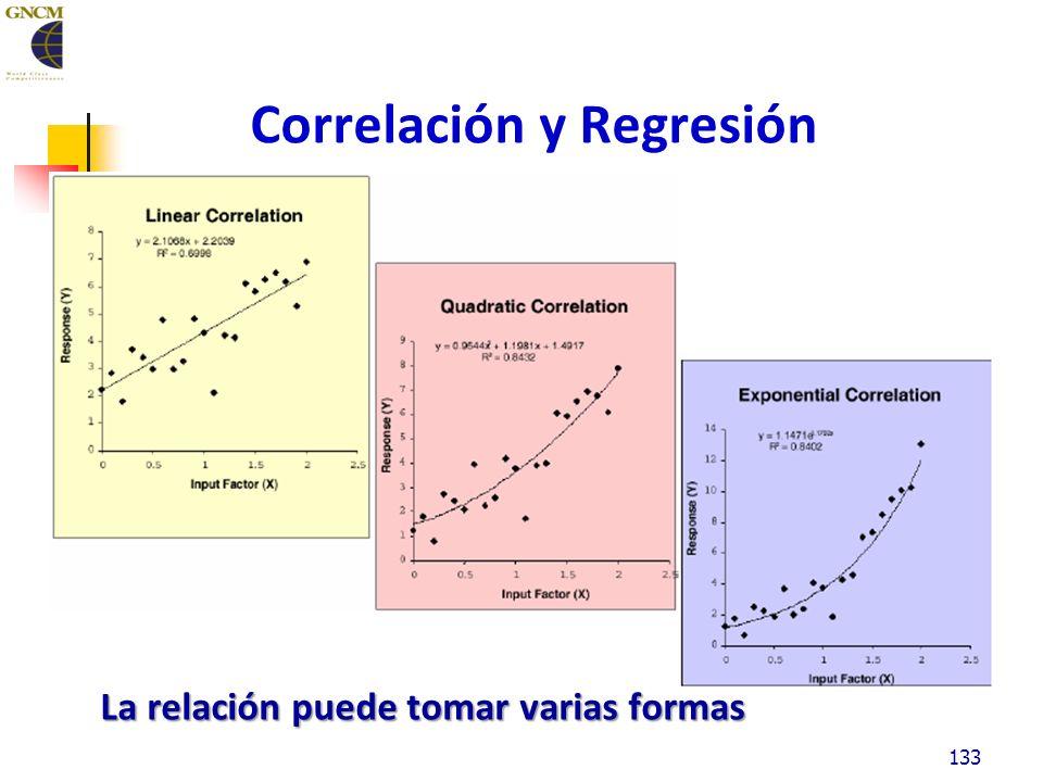Correlación y Regresión La relación puede tomar varias formas 133
