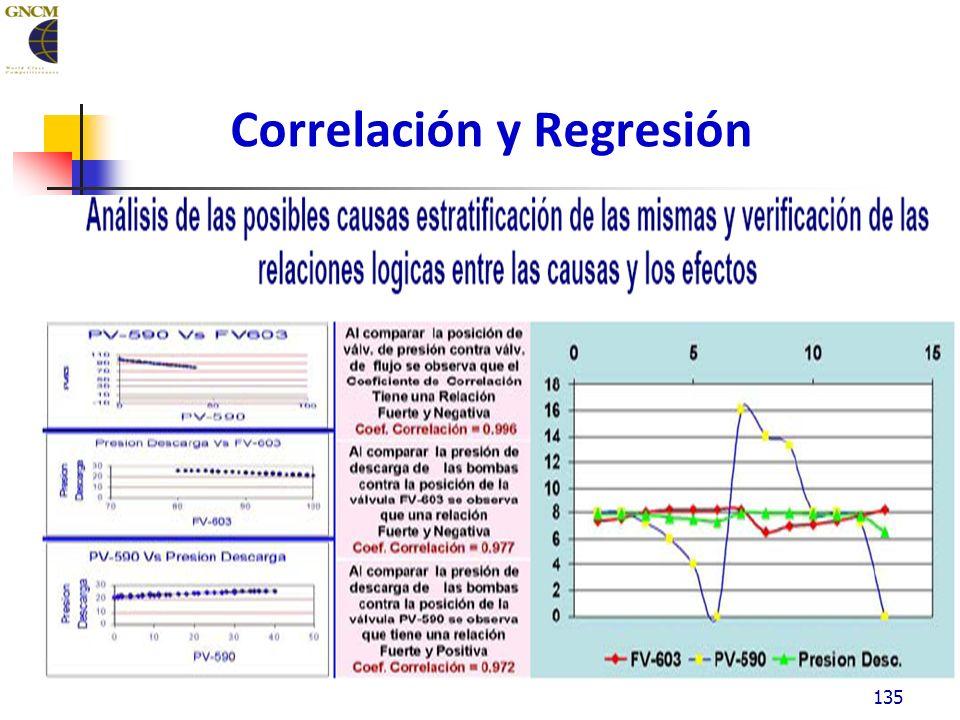 Correlación y Regresión 135