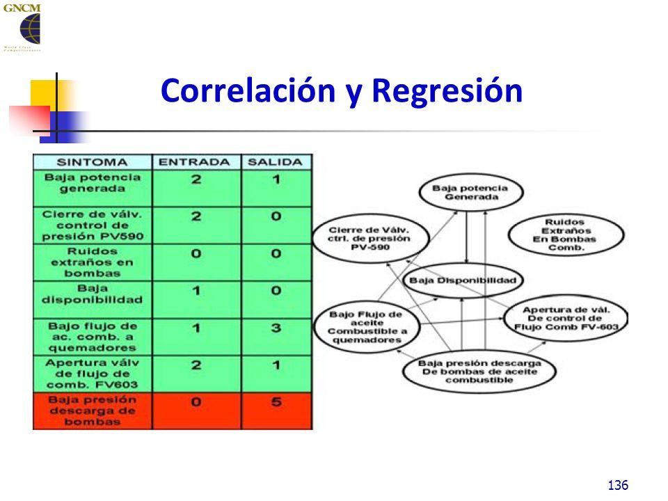 Correlación y Regresión 136
