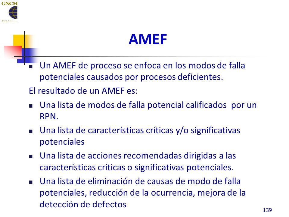 AMEF Un AMEF de proceso se enfoca en los modos de falla potenciales causados por procesos deficientes.