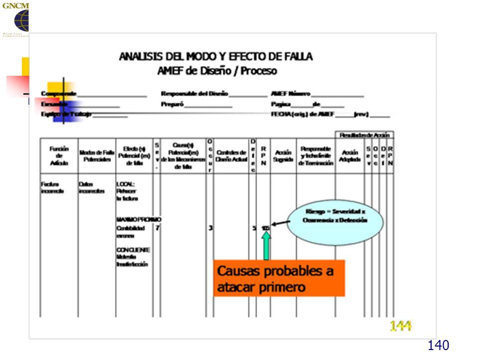 141 Análisis del Modo y Efecto de Falla P16