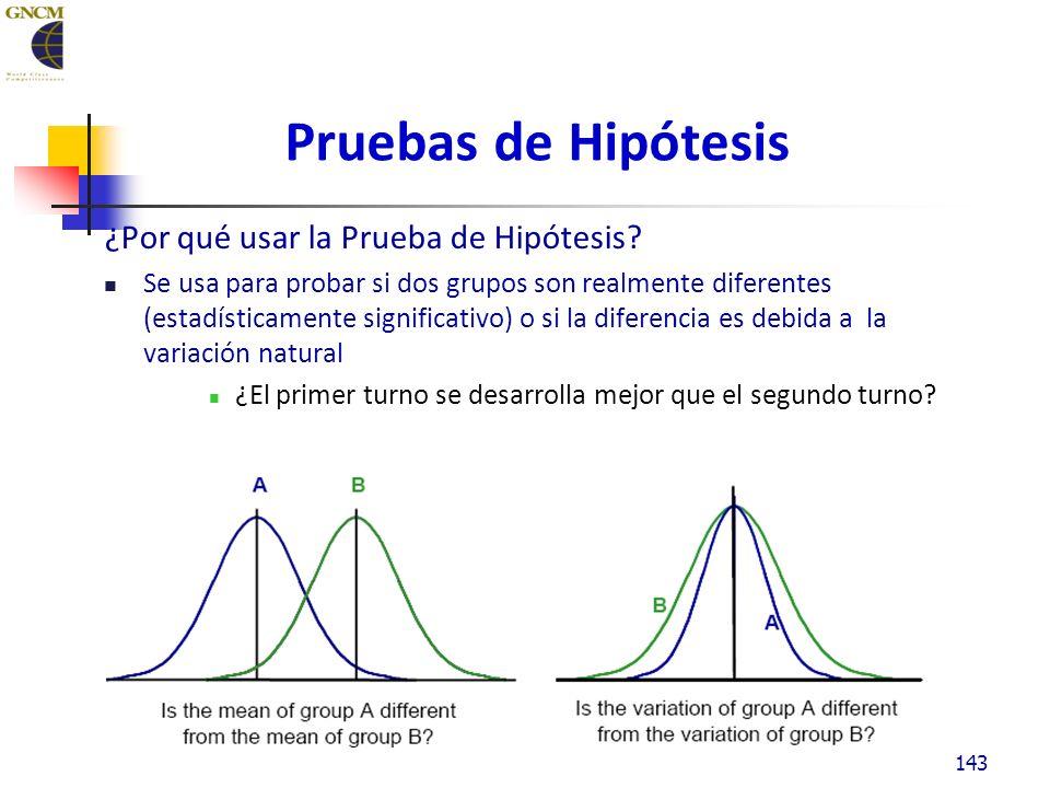 Pruebas de Hipótesis ¿Por qué usar la Prueba de Hipótesis.