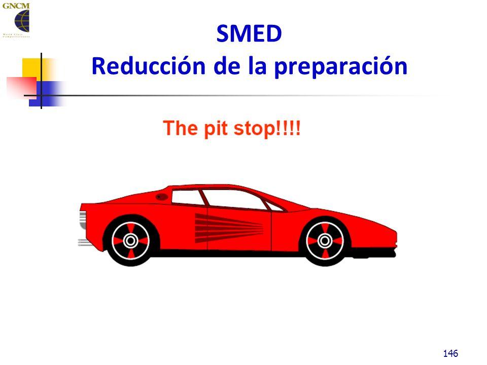 SMED Reducción de la preparación 146