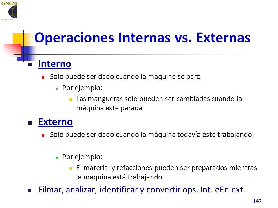 Operaciones Internas vs.