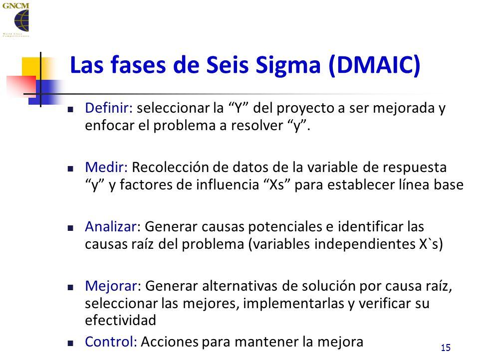 15 Las fases de Seis Sigma (DMAIC) Definir: seleccionar la Y del proyecto a ser mejorada y enfocar el problema a resolver y.
