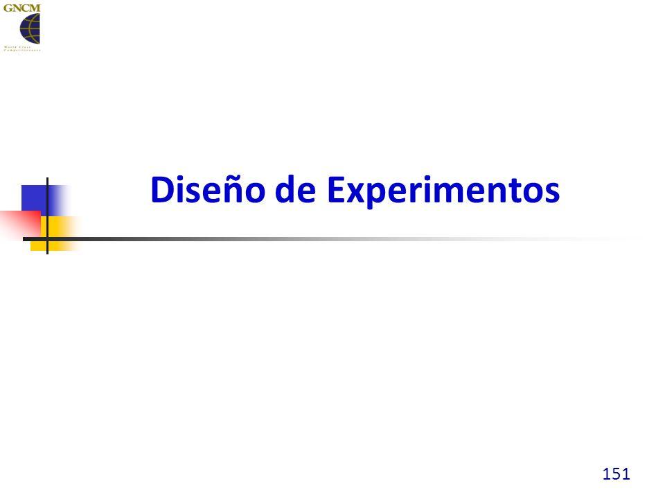 Diseño de Experimentos 151