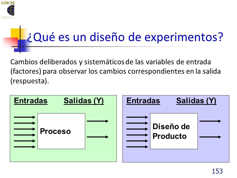 153 Cambios deliberados y sistemáticos de las variables de entrada (factores) para observar los cambios correspondientes en la salida (respuesta).
