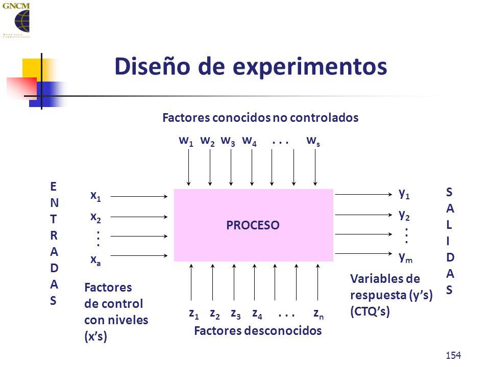154 Diseño de experimentos PROCESO Factores conocidos no controlados Factores desconocidos w1w1 w2w2 w3w3 w4w4 wsws...