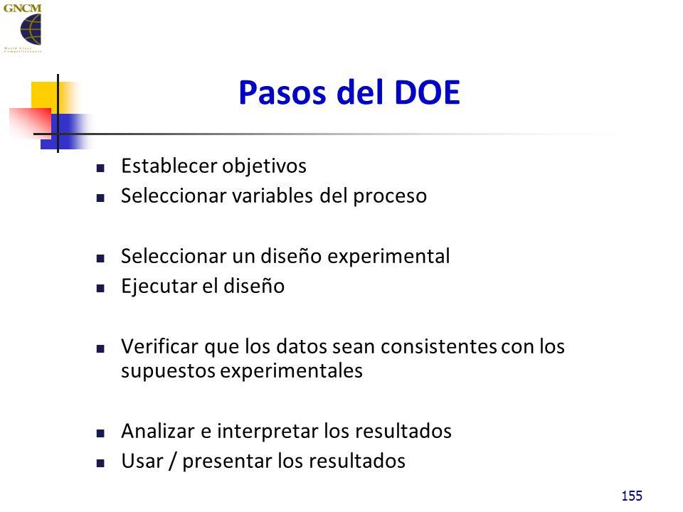 155 Establecer objetivos Seleccionar variables del proceso Seleccionar un diseño experimental Ejecutar el diseño Verificar que los datos sean consistentes con los supuestos experimentales Analizar e interpretar los resultados Usar / presentar los resultados Pasos del DOE