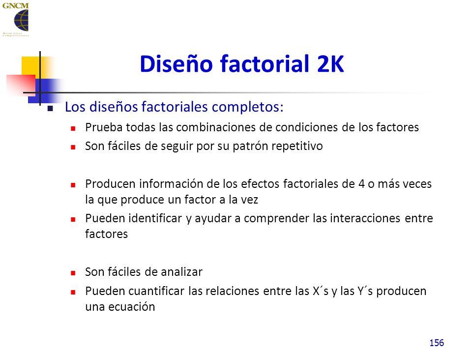 Diseño factorial 2K Los diseños factoriales completos: Prueba todas las combinaciones de condiciones de los factores Son fáciles de seguir por su patrón repetitivo Producen información de los efectos factoriales de 4 o más veces la que produce un factor a la vez Pueden identificar y ayudar a comprender las interacciones entre factores Son fáciles de analizar Pueden cuantificar las relaciones entre las X´s y las Y´s producen una ecuación 156