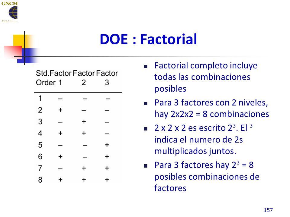 DOE : Factorial Factorial completo incluye todas las combinaciones posibles Para 3 factores con 2 niveles, hay 2x2x2 = 8 combinaciones 2 x 2 x 2 es escrito 2 3.
