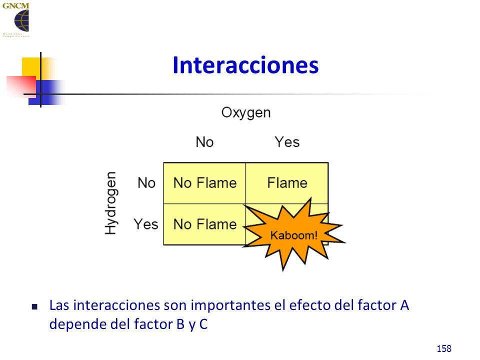 Interacciones Las interacciones son importantes el efecto del factor A depende del factor B y C 158