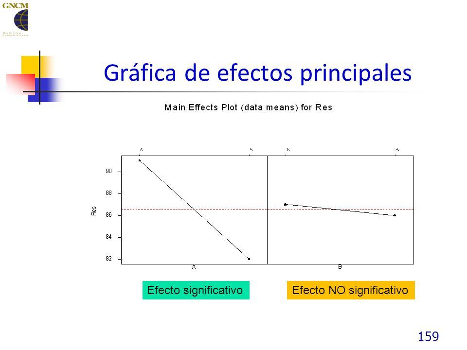 159 Gráfica de efectos principales Efecto significativoEfecto NO significativo