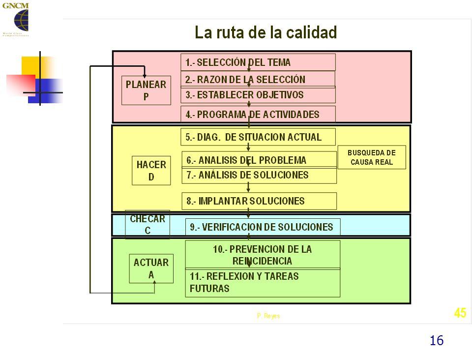 La Ruta de la calidad y Seis Sigma FASE DE DEFINICIÓN 1.