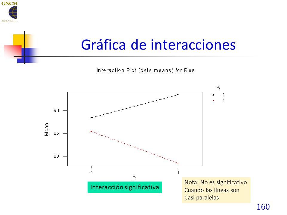 160 Gráfica de interacciones Interacción significativa Nota: No es significativo Cuando las líneas son Casi paralelas