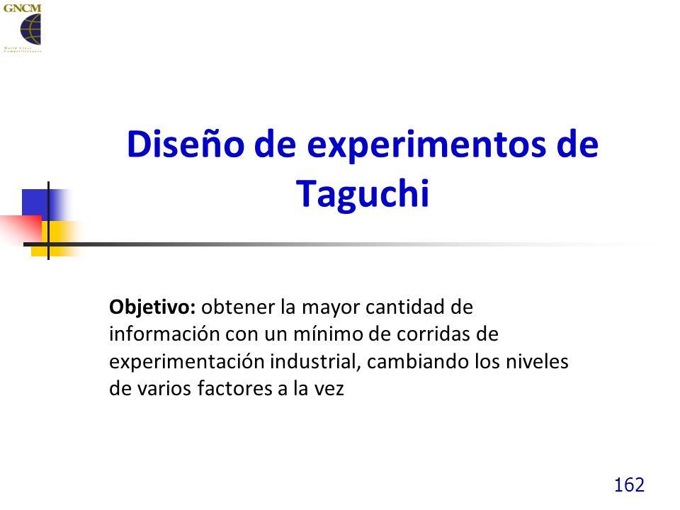 Diseño de experimentos de Taguchi Objetivo: obtener la mayor cantidad de información con un mínimo de corridas de experimentación industrial, cambiando los niveles de varios factores a la vez 162