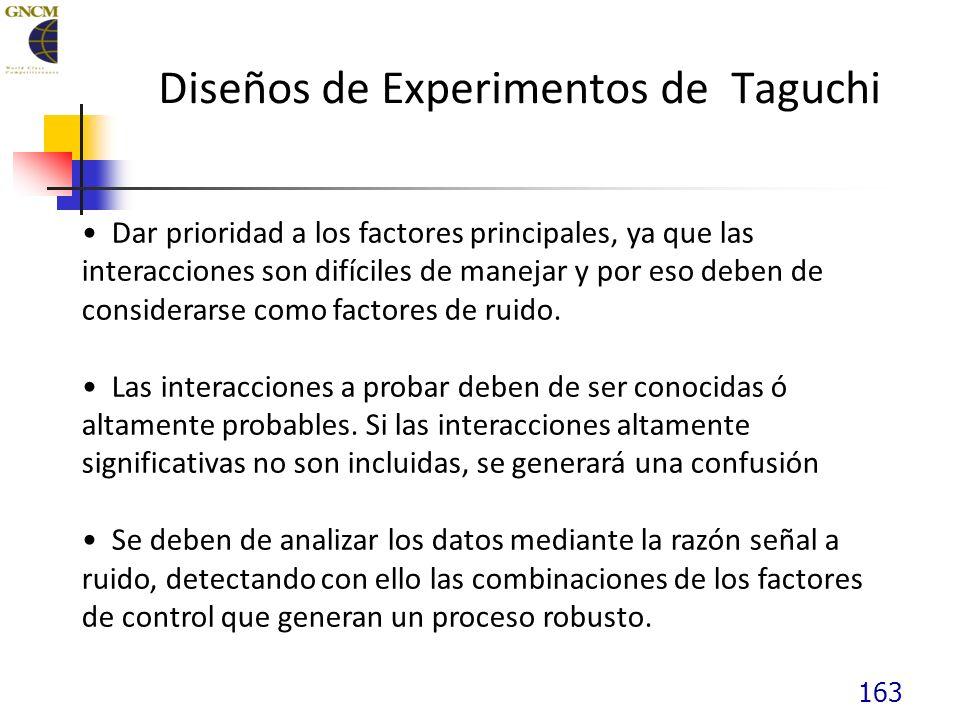 163 Diseños de Experimentos de Taguchi Dar prioridad a los factores principales, ya que las interacciones son difíciles de manejar y por eso deben de considerarse como factores de ruido.